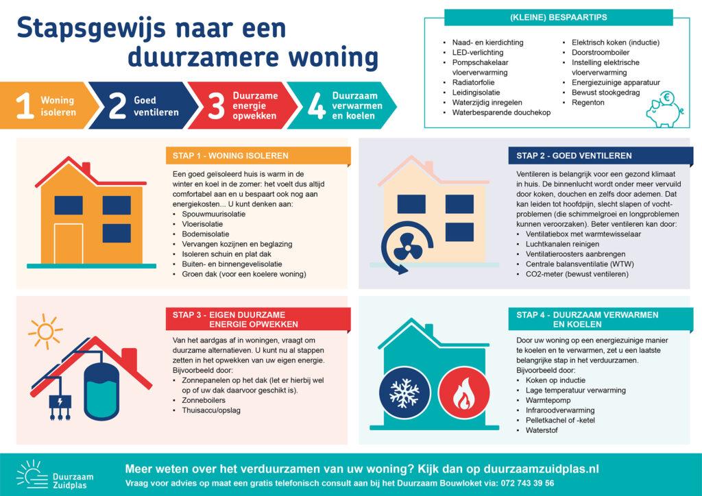Infographic met een stappenplan voor het verduurzamen van een woning